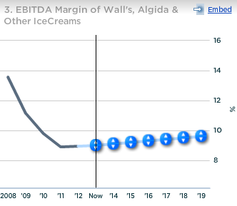 Unilever EBITDA Margin Walls Algida Other Ice Creams